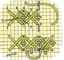 Как вышивать крестиком - советы для начинающих